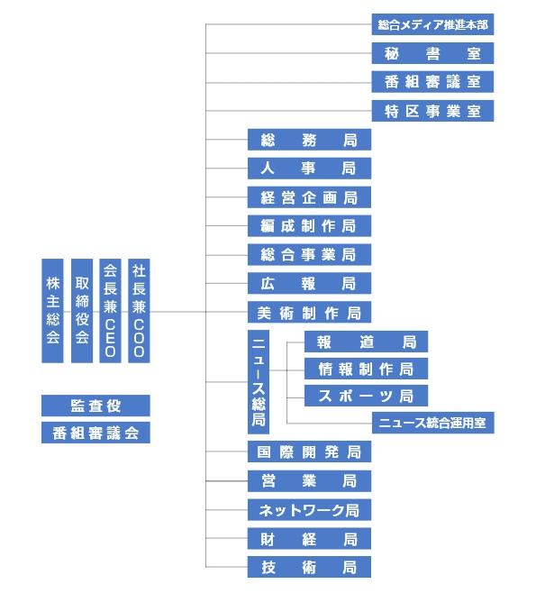 英語 体制 図