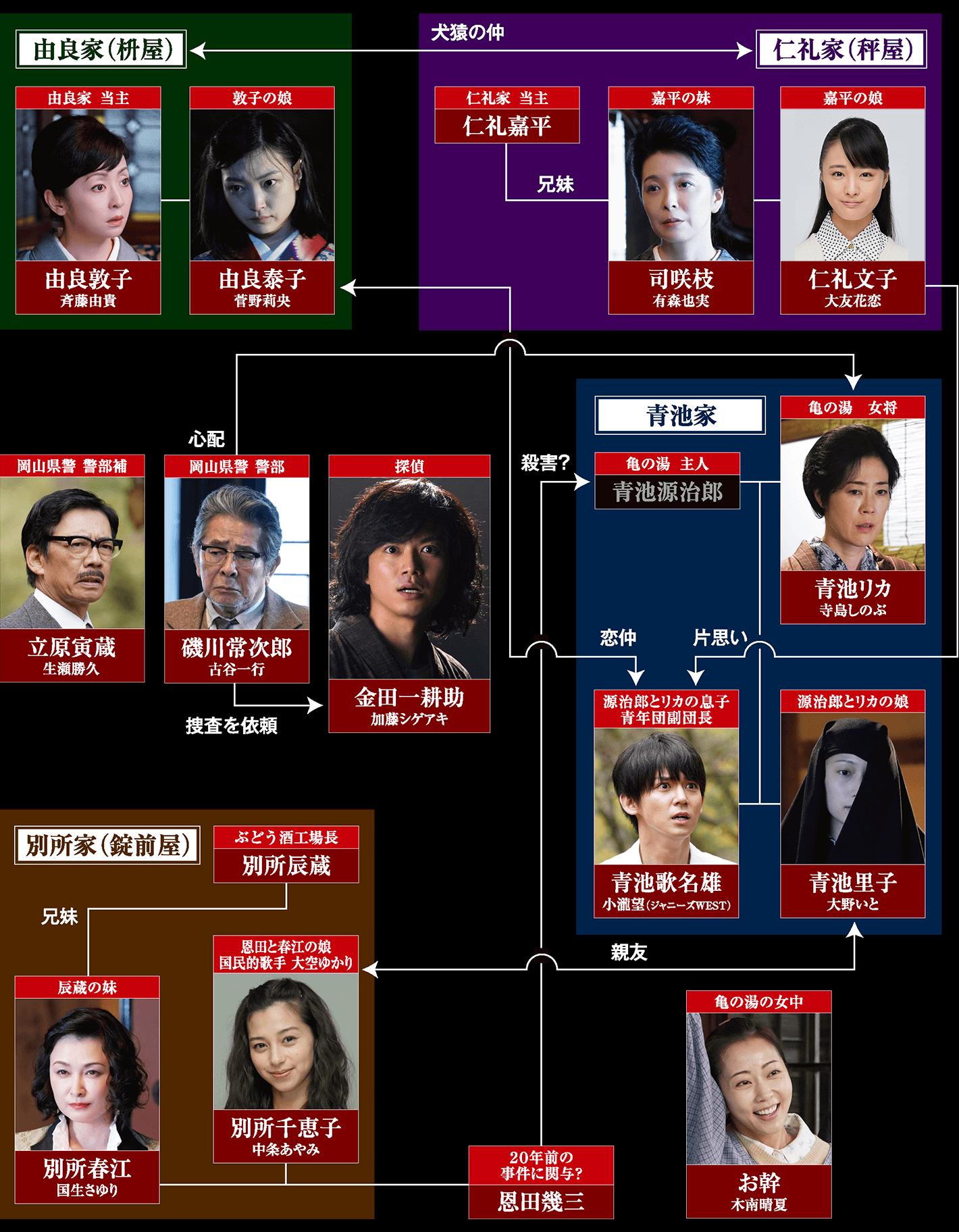 寺島しのぶ 家系図
