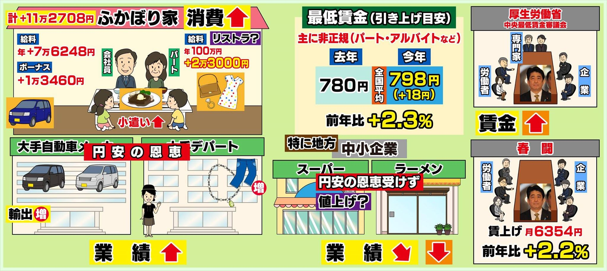 テレビ アナウンサー 年収 フジ